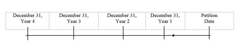 edky ch13 trustee's timeline for filing tax returns